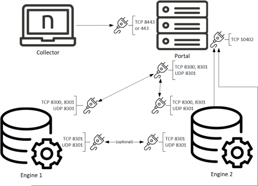 CollectorAssignmentConnectivityV6.24.png