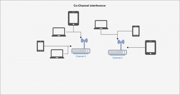 Co-channel interference1.png